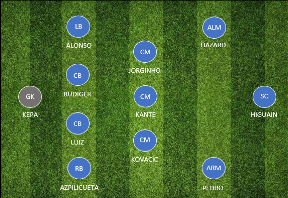 Draft Fantasy Football Chelsea
