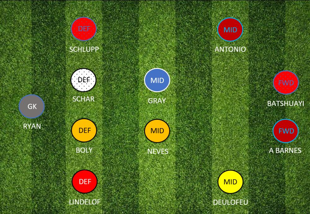 Draft Fantasy Football GW29 DFF